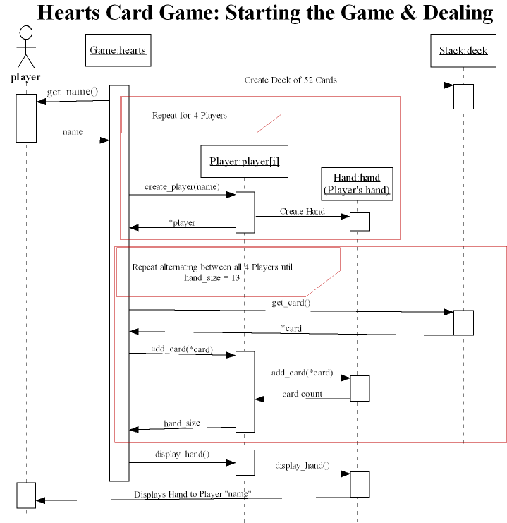 Cis305 002 student disk page sequence diagram showing renting a video to a customer 18 cardgamedealingsequencediagramg ccuart Gallery